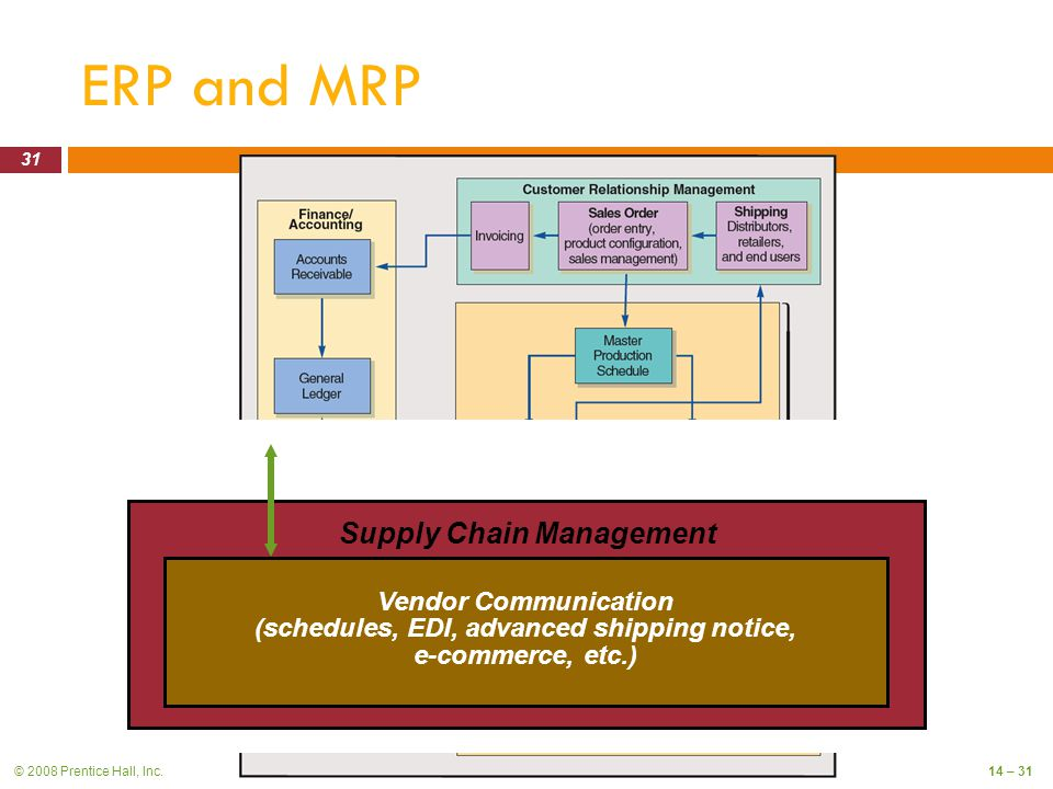 © 2008 Prentice Hall, Inc.14 – 31 ERP and MRP Figure Supply Chain Management Vendor Communication (schedules, EDI, advanced shipping notice, e-commerce, etc.) 31