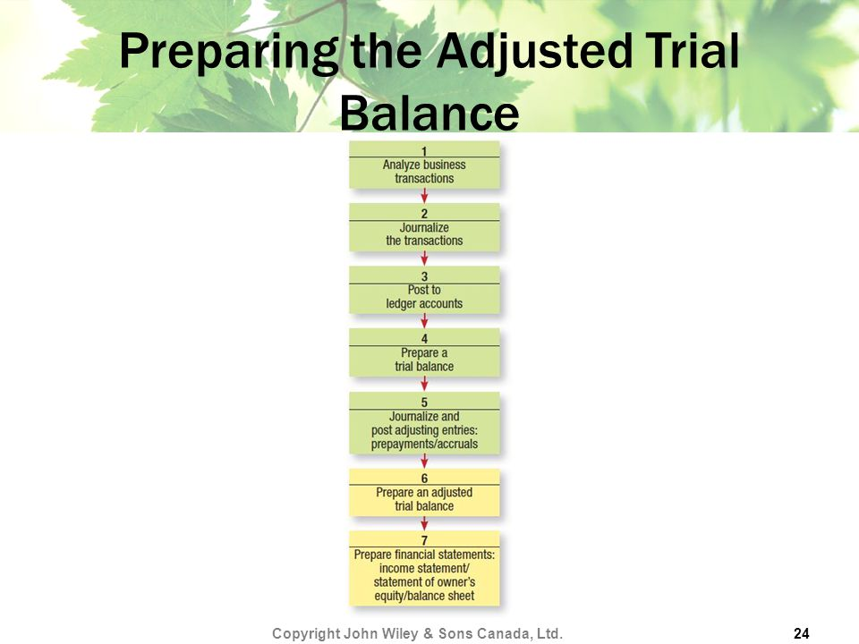 Preparing the Adjusted Trial Balance Copyright John Wiley & Sons Canada, Ltd. 24