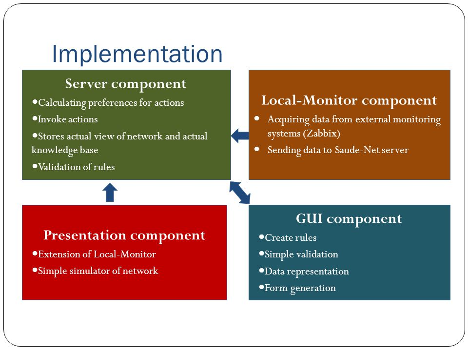 Implementation Server component Calculating preferences for actions Invoke actions Stores actual view of network and actual knowledge base Validation of rules Local-Monitor component Acquiring data from external monitoring systems (Zabbix) Sending data to Saude-Net server GUI component Create rules Simple validation Data representation Form generation Presentation component Extension of Local-Monitor Simple simulator of network