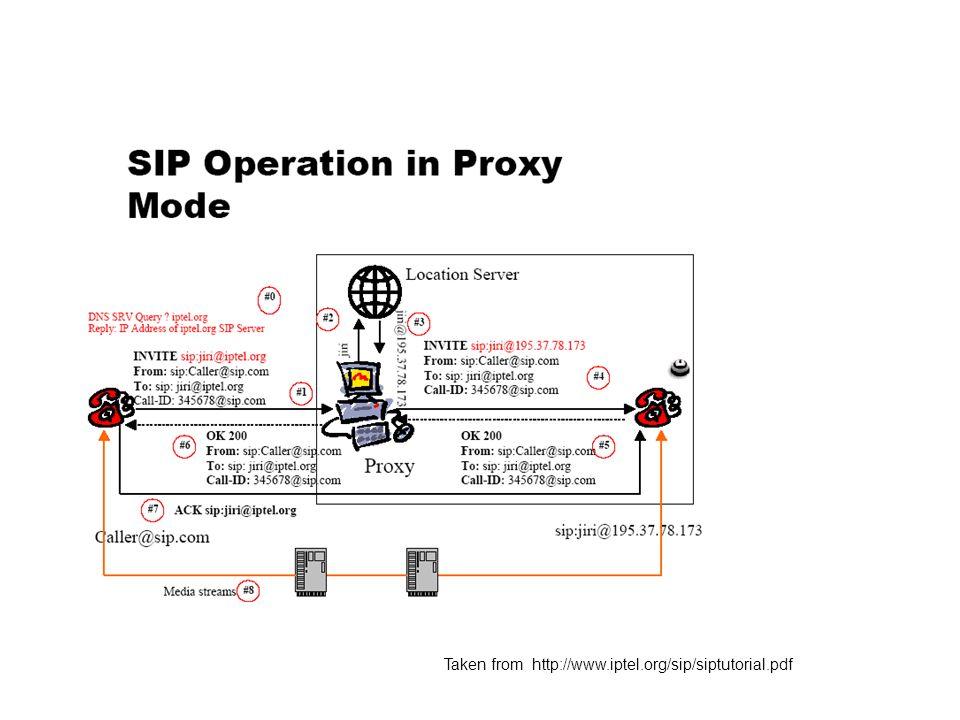 ECE355 Project SIP Applications Tiuley Alguindigue - ppt