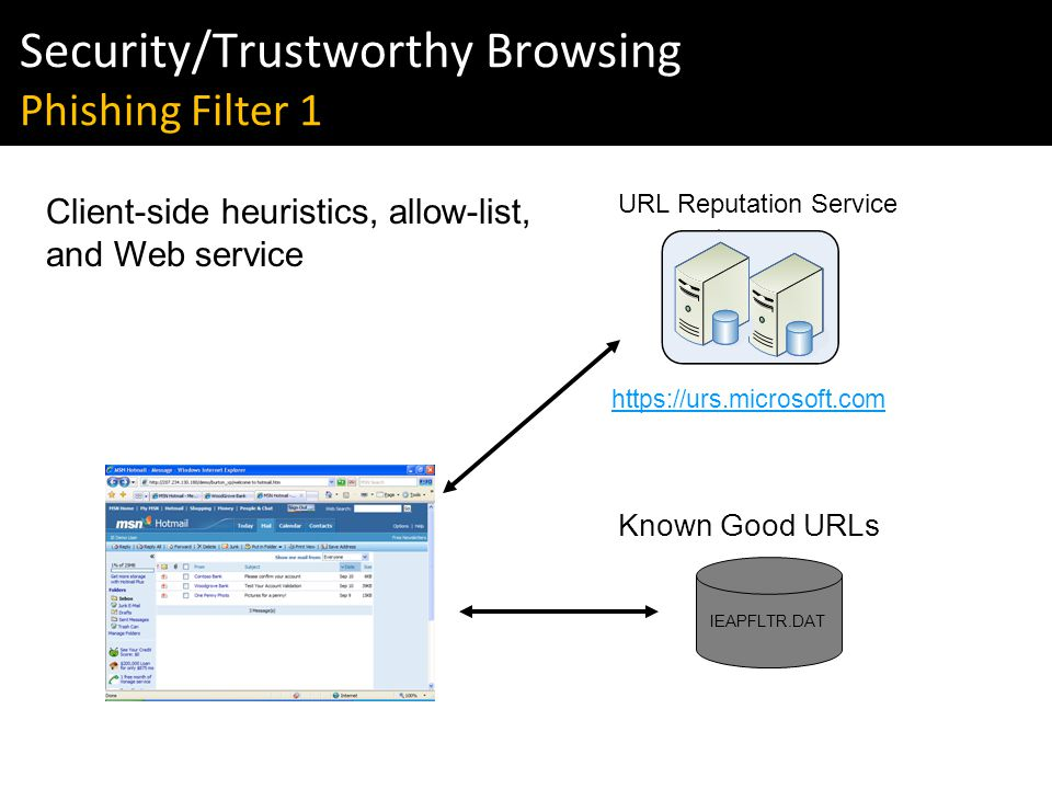 Windows Vista & IE7 Readiness Tour Security/Trustworthy Browsing Phishing Filter 1   IEAPFLTR.DAT Known Good URLs URL Reputation Service Client-side heuristics, allow-list, and Web service