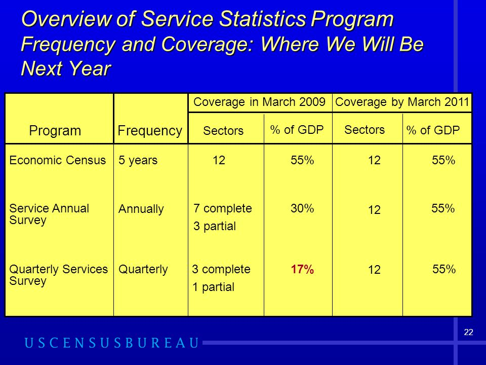 22 Overview of Service Statistics Program Frequency and Coverage: Where We Will Be Next Year Program % of GDP Sectors Frequency Coverage in March years Quarterly Services Survey Service Annual Survey Economic Census Annually Quarterly 12 7 complete 3 partial 3 complete 1 partial Sectors % of GDP 55% 30% 17% 12 55% Coverage by March 2011