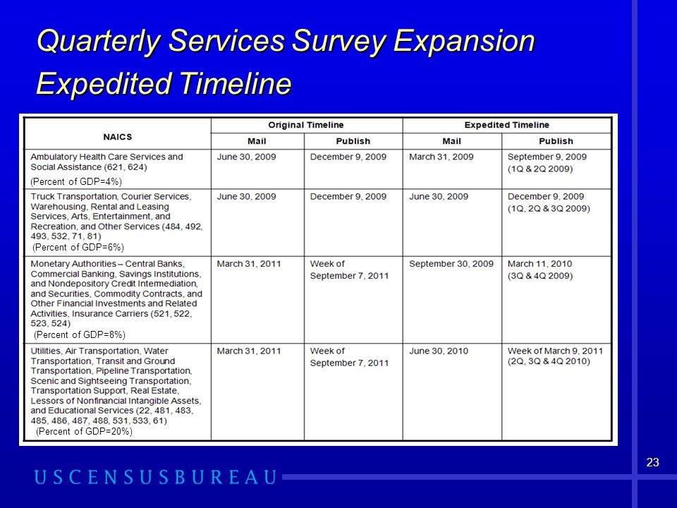 23 Quarterly Services Survey Expansion Expedited Timeline (Percent of GDP=4%) (Percent of GDP=6%) (Percent of GDP=8%) (Percent of GDP=20%)