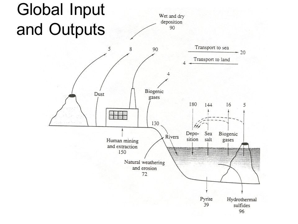 Global Input and Outputs