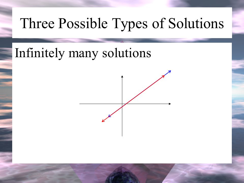 Three Possible Types of Solutions Infinitely many solutions