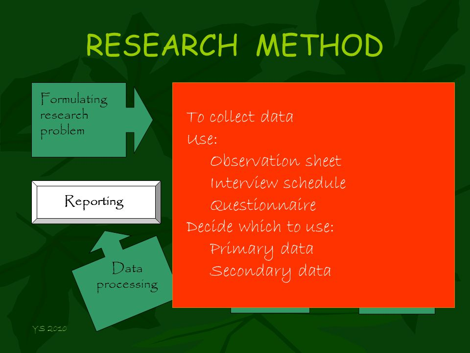 RESEARCH METHOD Formulating research problem Conceptualizing research design Constructing instrument Selecting samples Research proposal Data processing Reporting Data collection To collect data Use: Observation sheet Interview schedule Questionnaire Decide which to use: Primary data Secondary data YS 2010