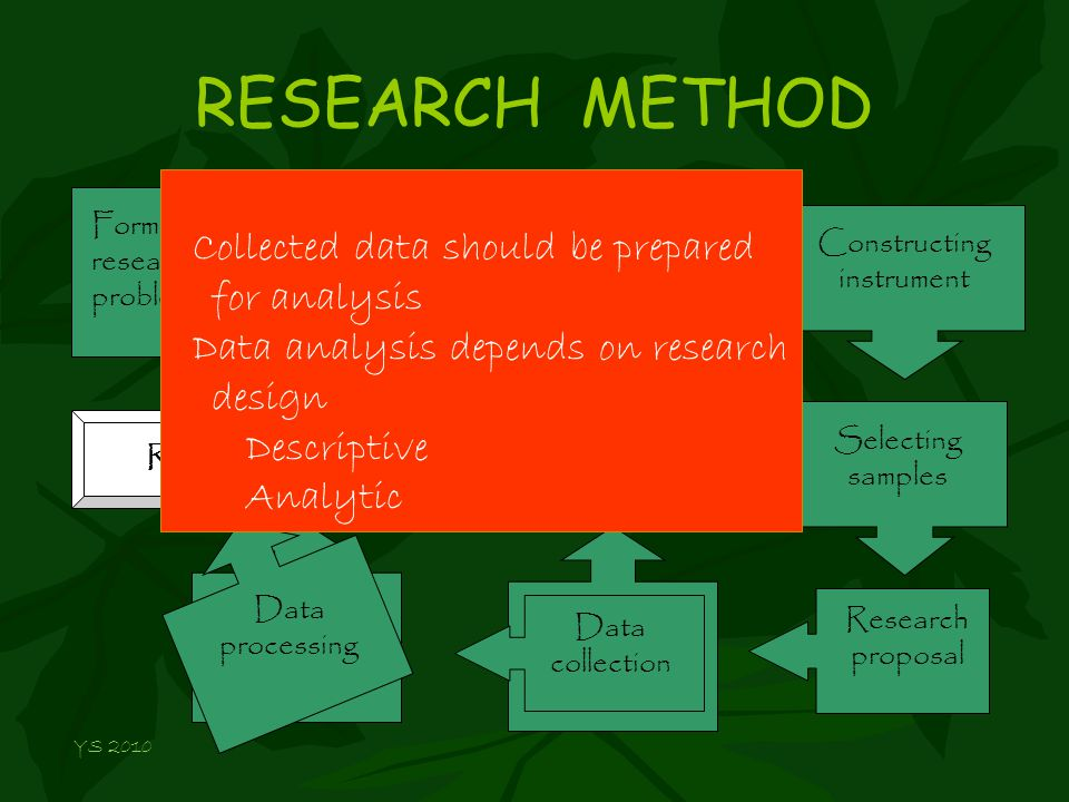 RESEARCH METHOD Formulating research problem Conceptualizing research design Constructing instrument Selecting samples Research proposal Data processing Reporting Data collection Collected data should be prepared for analysis Data analysis depends on research design Descriptive Analytic YS 2010