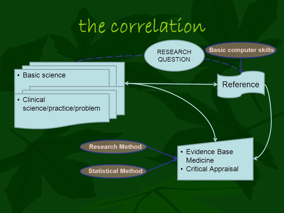 the correlation Basic science Reference Evidence Base Medicine Critical Appraisal Clinical science/practice/problem Basic computer skills Research Method Statistical Method RESEARCH QUESTION