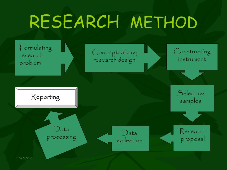 RESEARCH METHOD Formulating research problem Conceptualizing research design Constructing instrument Selecting samples Research proposal Data processing Reporting Data collection YS 2010