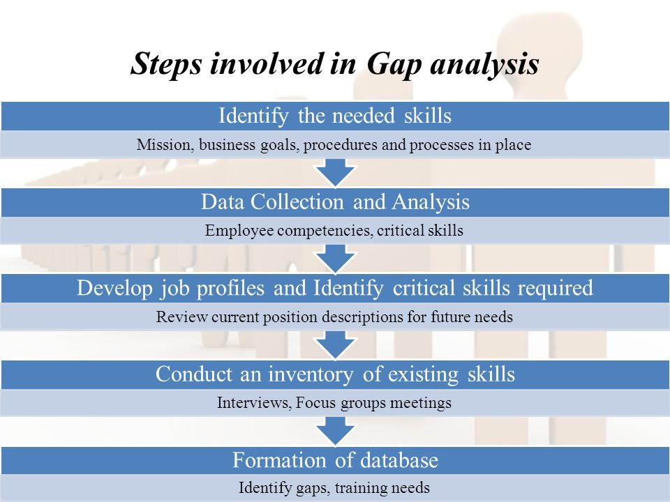Steps involved in Gap analysis Formation of database Identify gaps, training needs Conduct an inventory of existing skills Interviews, Focus groups meetings Develop job profiles and Identify critical skills required Review current position descriptions for future needs Data Collection and Analysis Employee competencies, critical skills Identify the needed skills Mission, business goals, procedures and processes in place