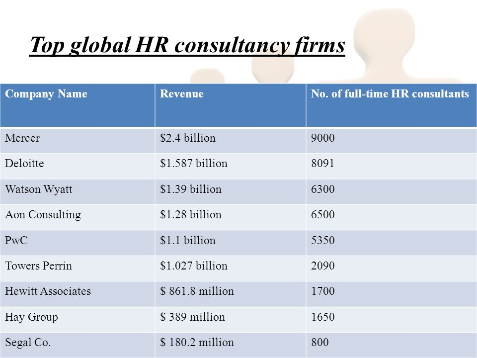 Top global HR consultancy firms Company NameRevenueNo.