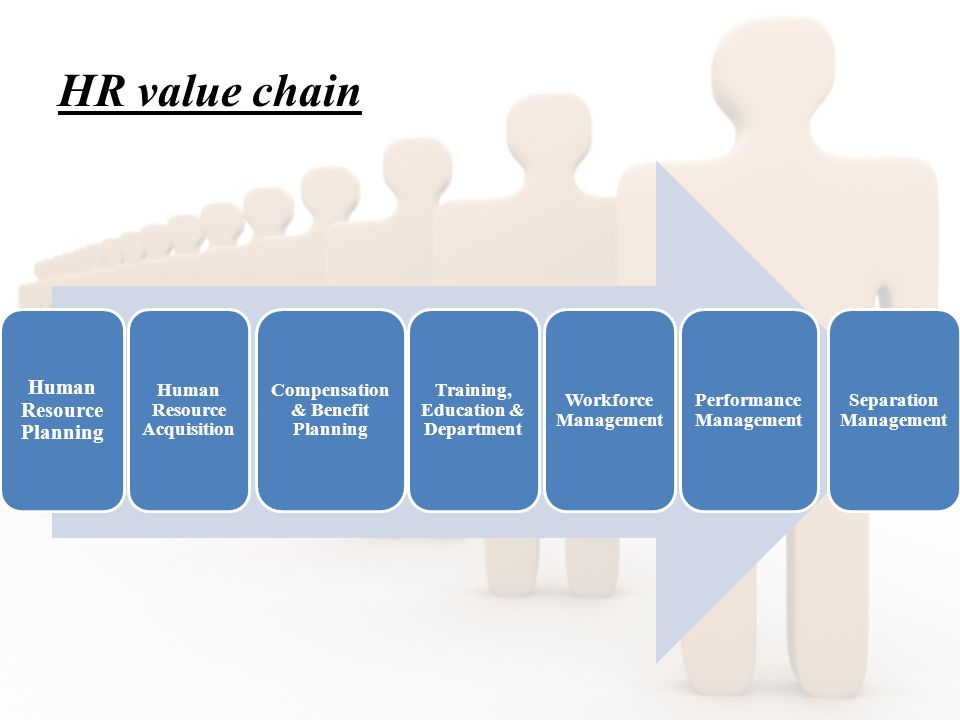 HR value chain Human Resource Planning Human Resource Acquisition Compensation & Benefit Planning Training, Education & Department Workforce Management Performance Management Separation Management