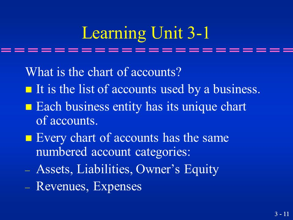 Learning Unit 3-1 What is the chart of accounts.