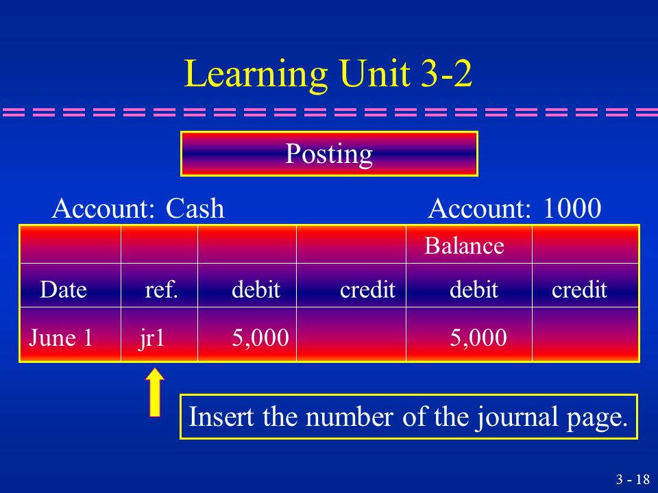 Learning Unit 3-2 Posting Balance Account: Cash Account: 1000 Insert the number of the journal page.