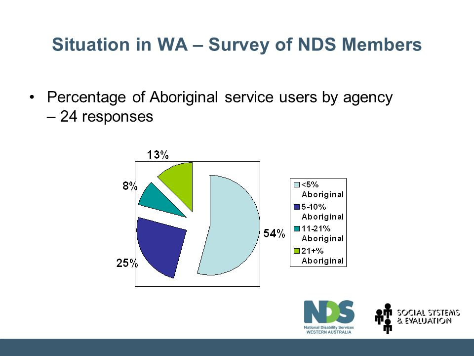 Situation in WA – Survey of NDS Members Percentage of Aboriginal service users by agency – 24 responses