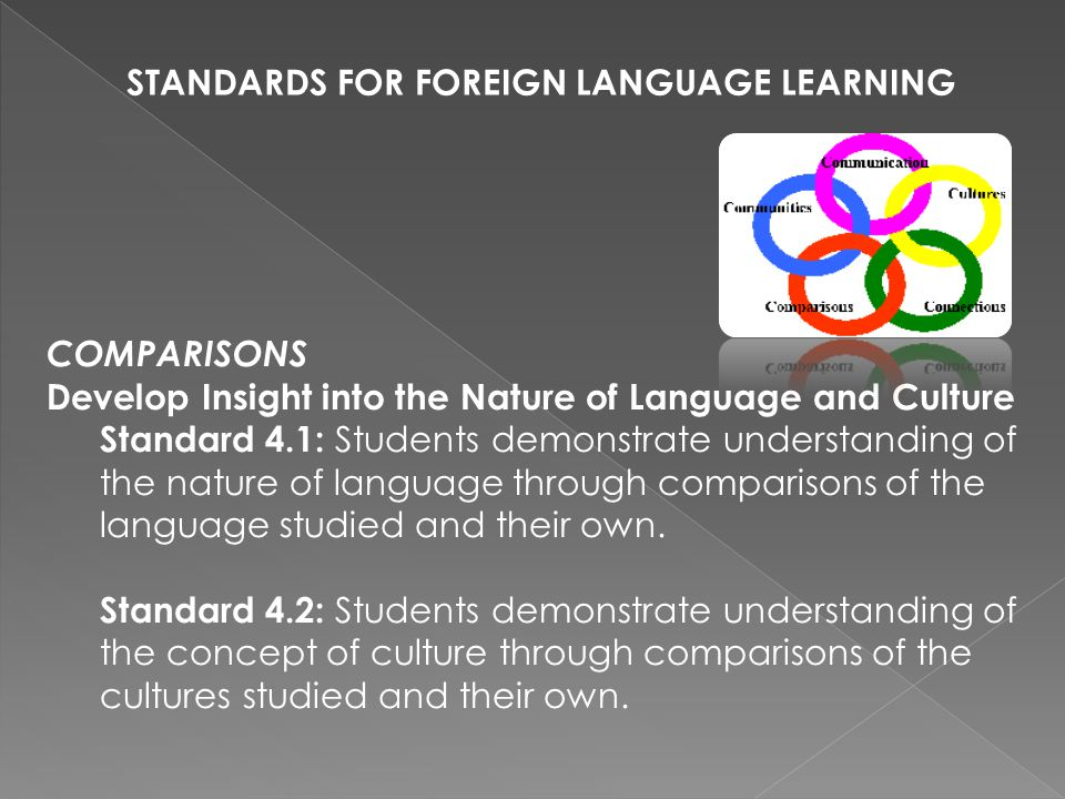 COMPARISONS Develop Insight into the Nature of Language and Culture Standard 4.1: Students demonstrate understanding of the nature of language through comparisons of the language studied and their own.