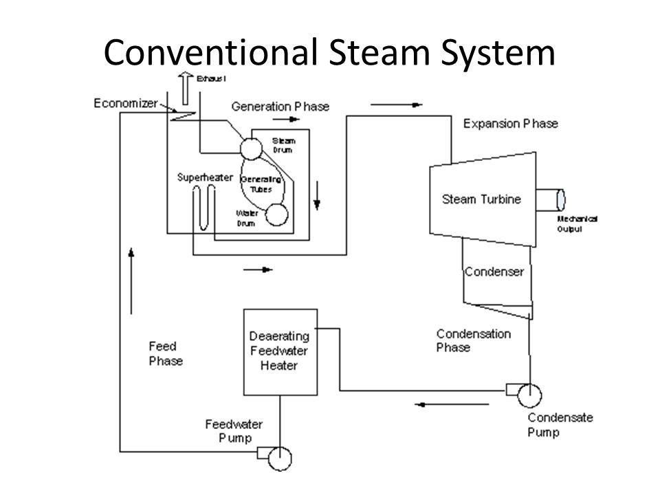Main Steam Cycle References Required – Introduction to Naval ...