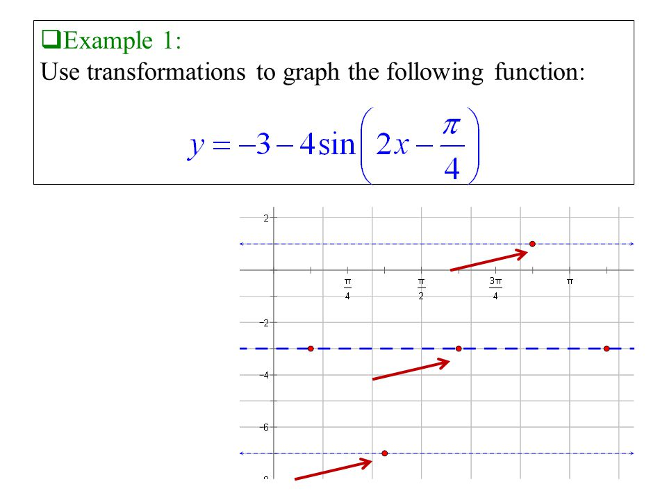  Example 1: Use transformations to graph the following function: