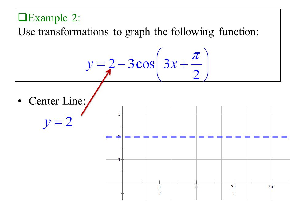  Example 2: Use transformations to graph the following function: Center Line: