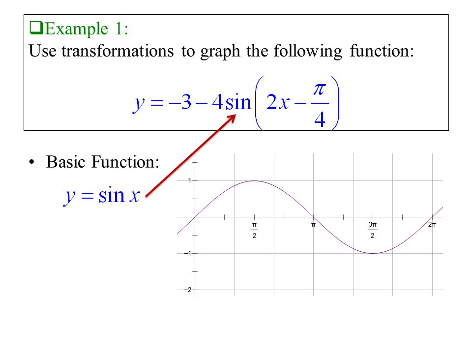  Example 1: Use transformations to graph the following function: Basic Function: