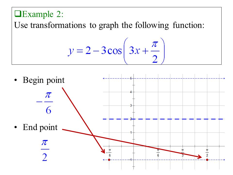  Example 2: Use transformations to graph the following function: Begin point End point