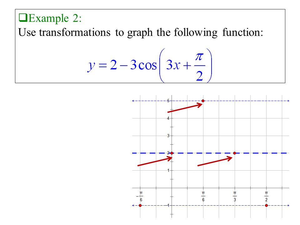  Example 2: Use transformations to graph the following function: