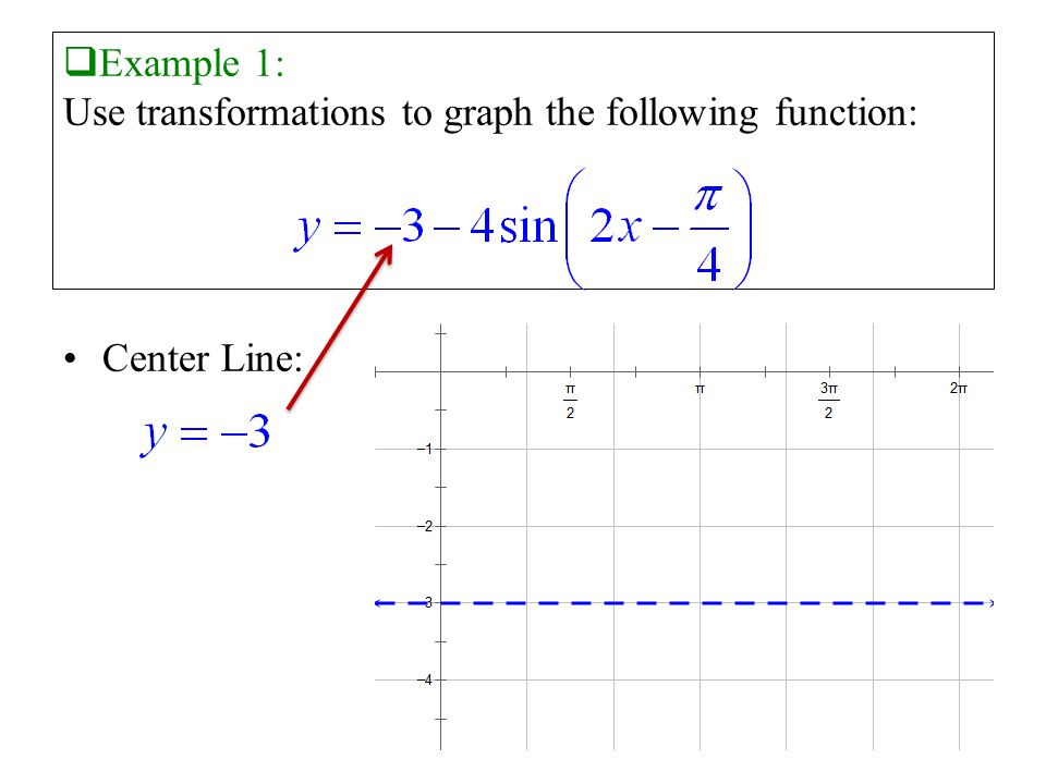  Example 1: Use transformations to graph the following function: Center Line: