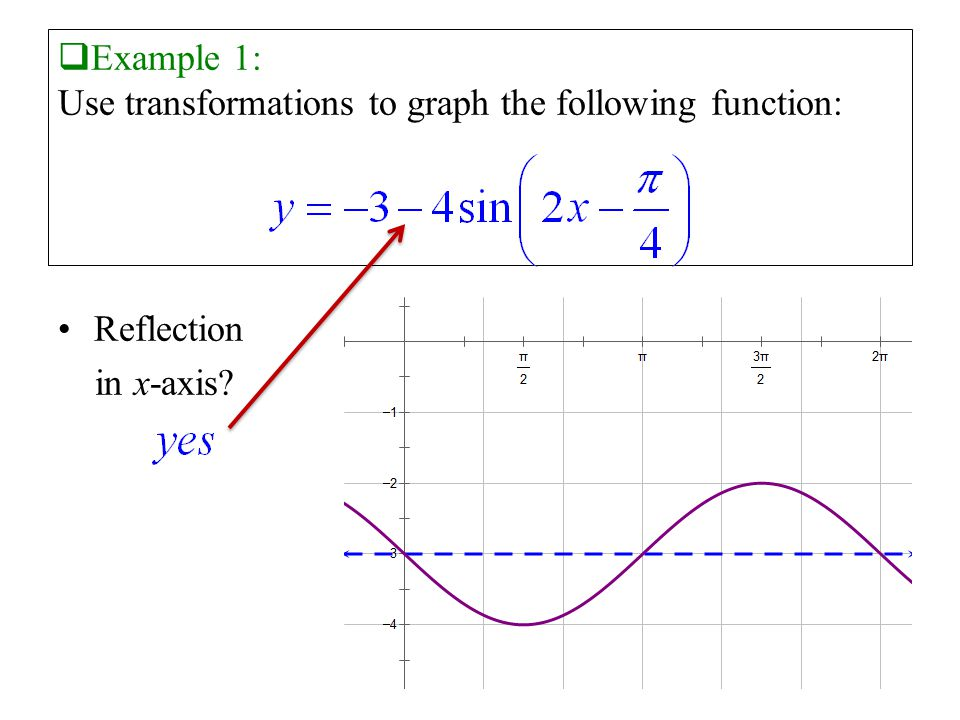  Example 1: Use transformations to graph the following function: Reflection in x-axis