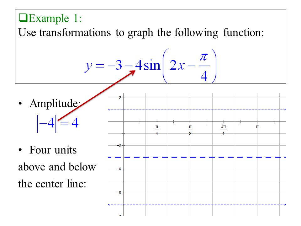  Example 1: Use transformations to graph the following function: Amplitude: Four units above and below the center line: