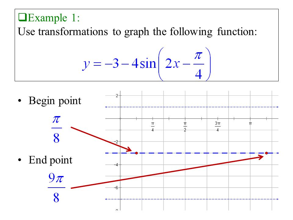  Example 1: Use transformations to graph the following function: Begin point End point