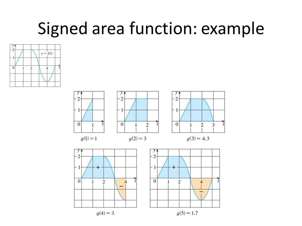 Signed area function: example