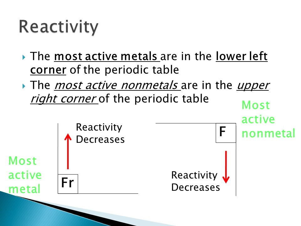  The most active metals are in the lower left corner of the periodic table  The most active nonmetals are in the upper right corner of the periodic table Fr F Most active metal Most active nonmetal Reactivity Decreases Reactivity Decreases