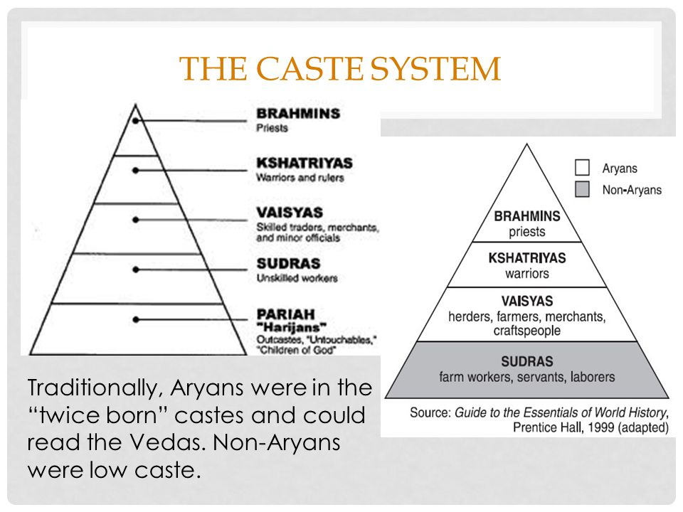 significance of caste system