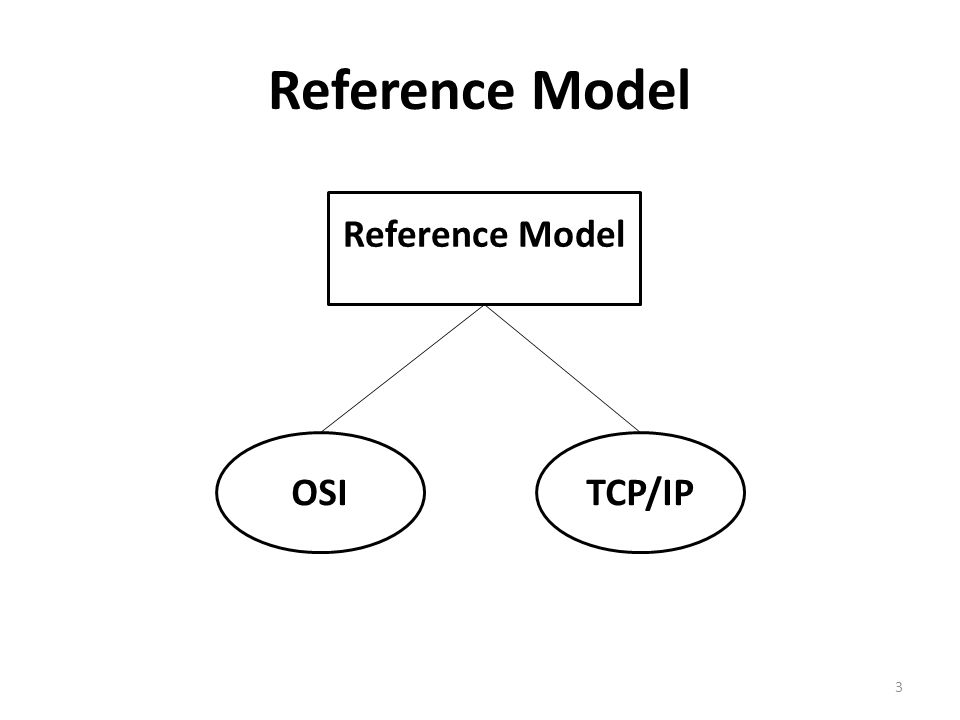Reference model 1 layered network why network are layered easy 3 osi reference model 3 tcpip ccuart Gallery