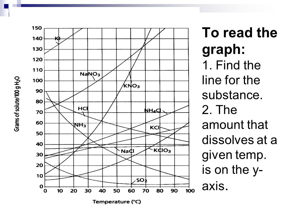 To read the graph: 1. Find the line for the substance.