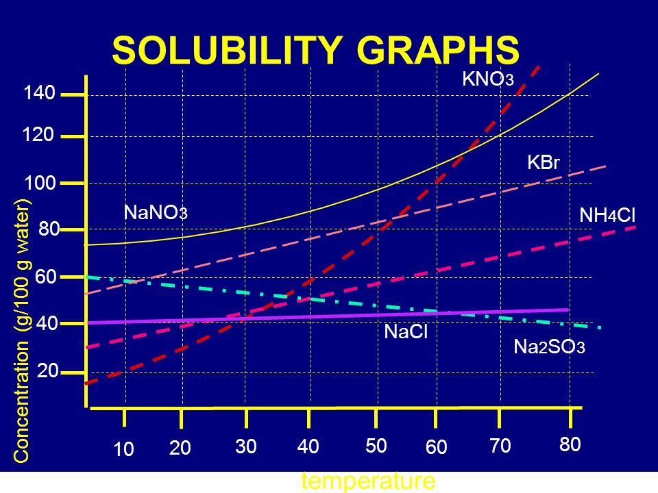 . SOLUBILITY GRAPHS Concentration (g/100 g water) temperature NaNO 3 KBr NH 4 Cl KNO 3 Na 2 SO 3 NaCl