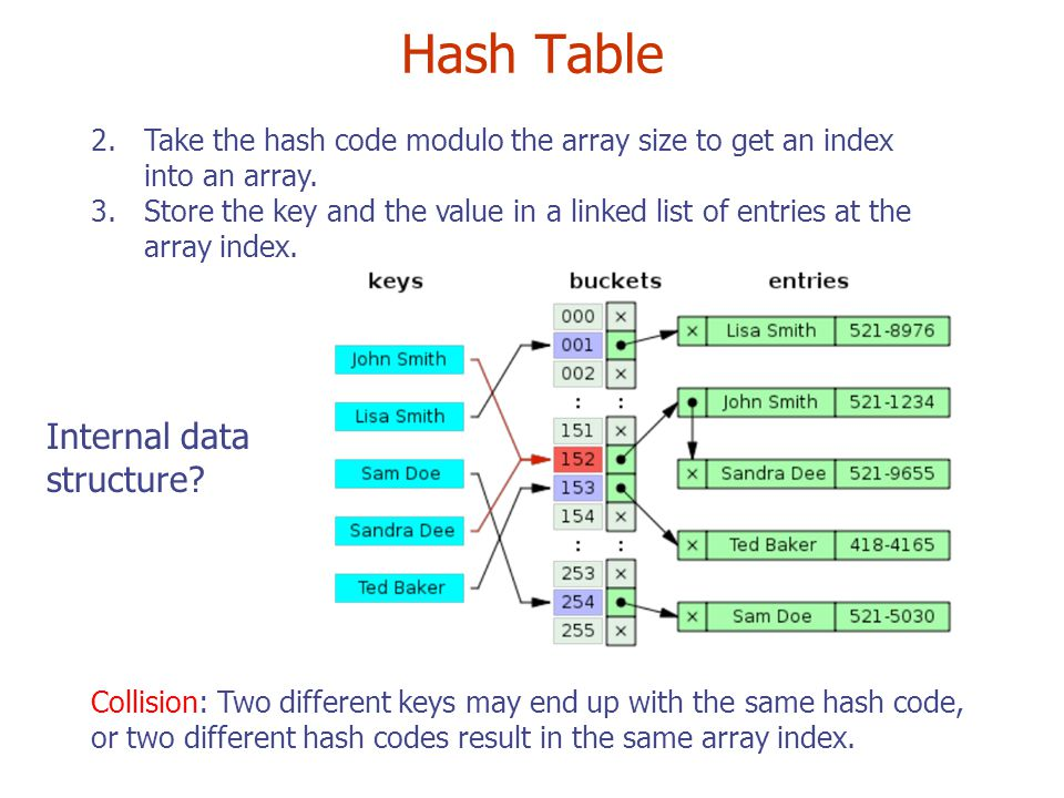 Hash Table 2.Take the hash code modulo the array size to get an index into an array.