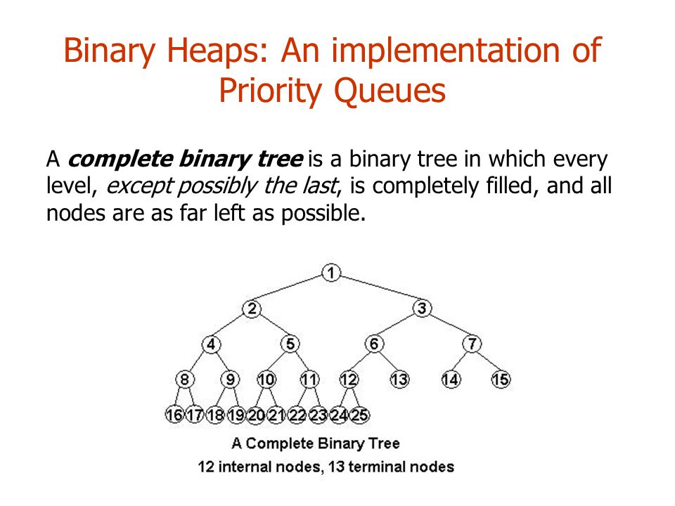 Binary Heaps: An implementation of Priority Queues A complete binary tree is a binary tree in which every level, except possibly the last, is completely filled, and all nodes are as far left as possible.