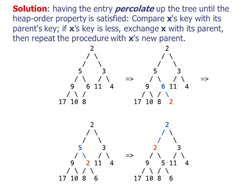 Solution: having the entry percolate up the tree until the heap-order property is satisfied: Compare x s key with its parent s key; if x's key is less, exchange x with its parent, then repeat the procedure with x s new parent.