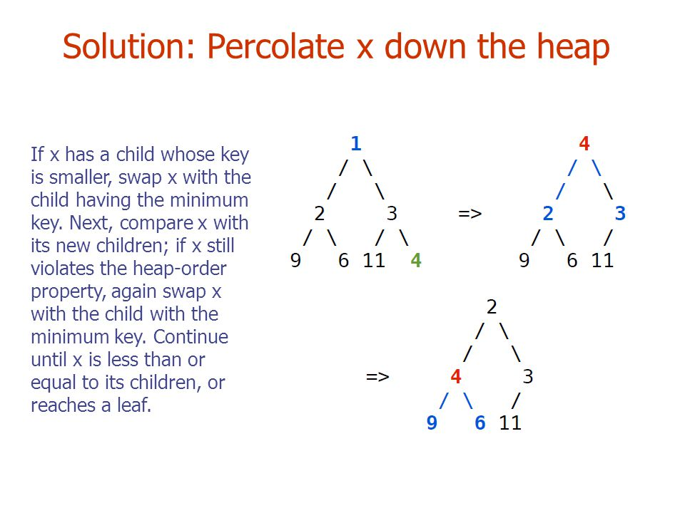 Solution: Percolate x down the heap If x has a child whose key is smaller, swap x with the child having the minimum key.