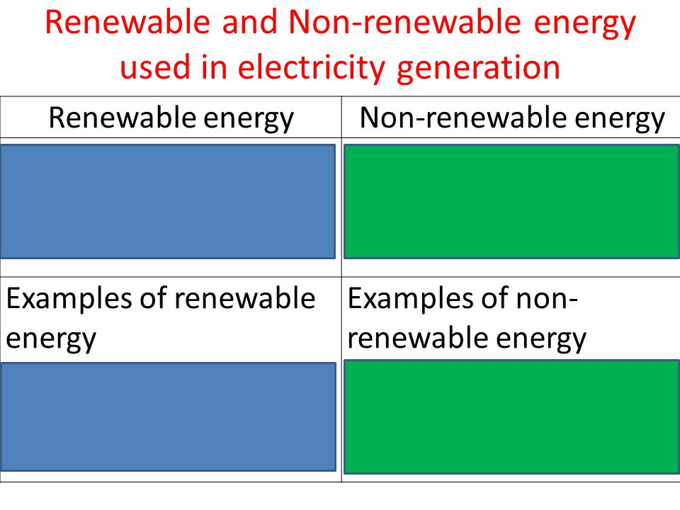 Renewable and Non-renewable energy used in electricity generation Renewable energyNon-renewable energy Sources of energy that can be replaced infinitely Sources of energy that cannot be replaced once used up Examples of renewable energy Wind, solar, hydro, biomas Examples of non- renewable energy Fossil fuels (natural gas, coal), nuclear