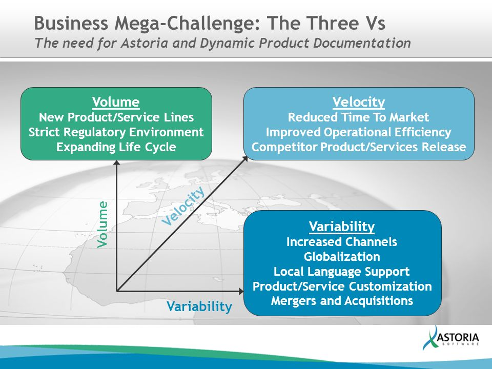 6f3f8ac64d2 4 Business Mega-Challenge  The Three Vs The need for Astoria and Dynamic  Product Documentation Volume New Product Service Lines Strict Regulatory ...