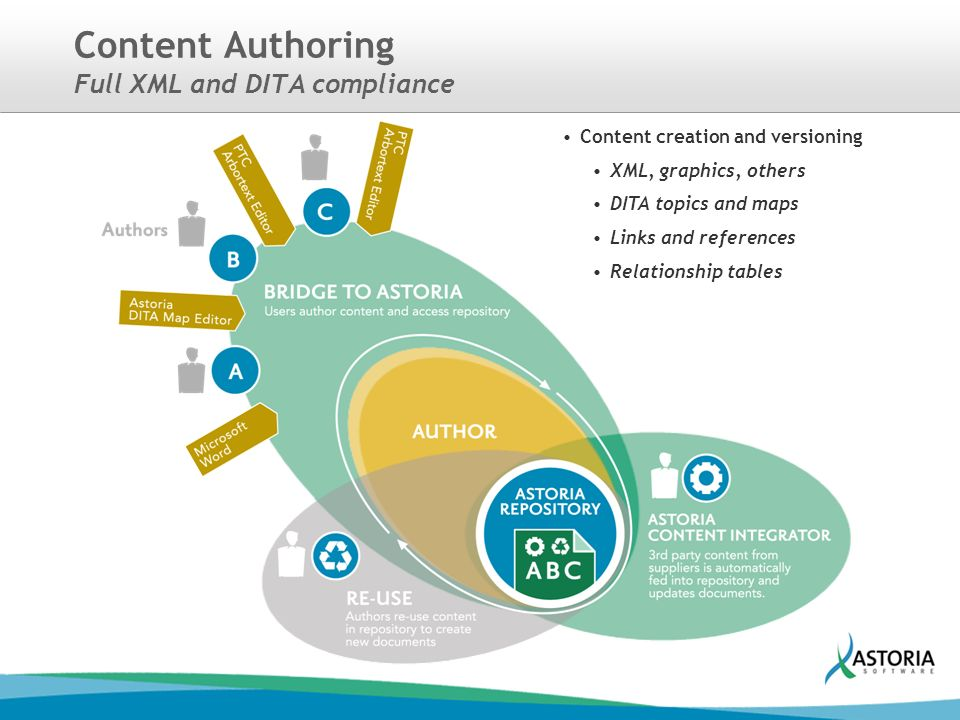 a771afd4efc 9 Content Authoring Full XML and DITA compliance Content creation and  versioning XML
