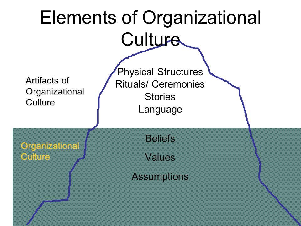 Ceremonies Stories Language Beliefs Valuesumptions Artifacts Of Organizationalculture Organizationalculture Elements Of Organizational Culture