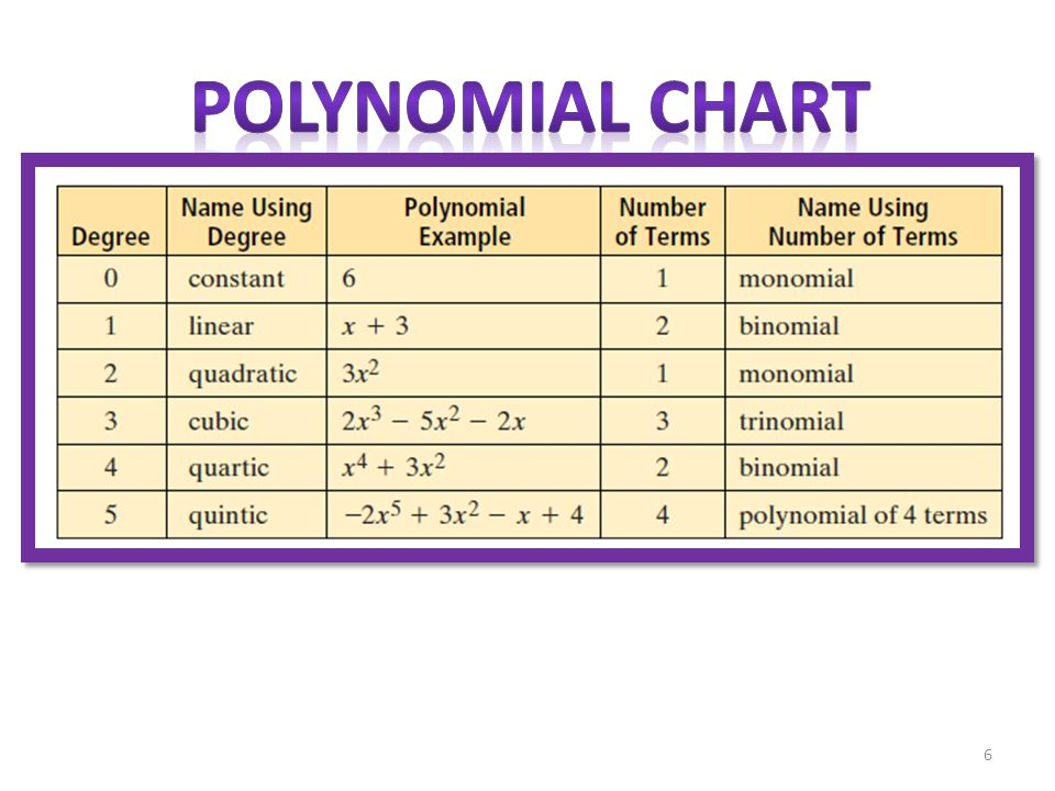 1 1 definition polynomial an algebraic expression that can be