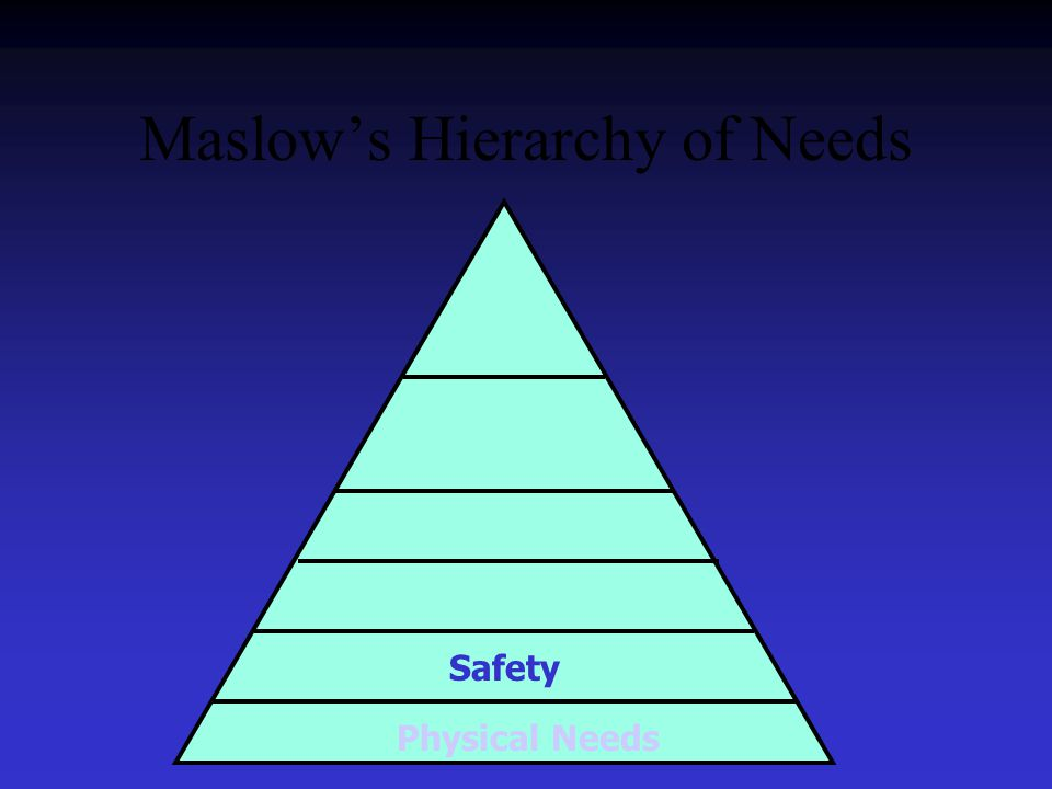 Maslow's Hierarchy of Needs Safety Physical Needs