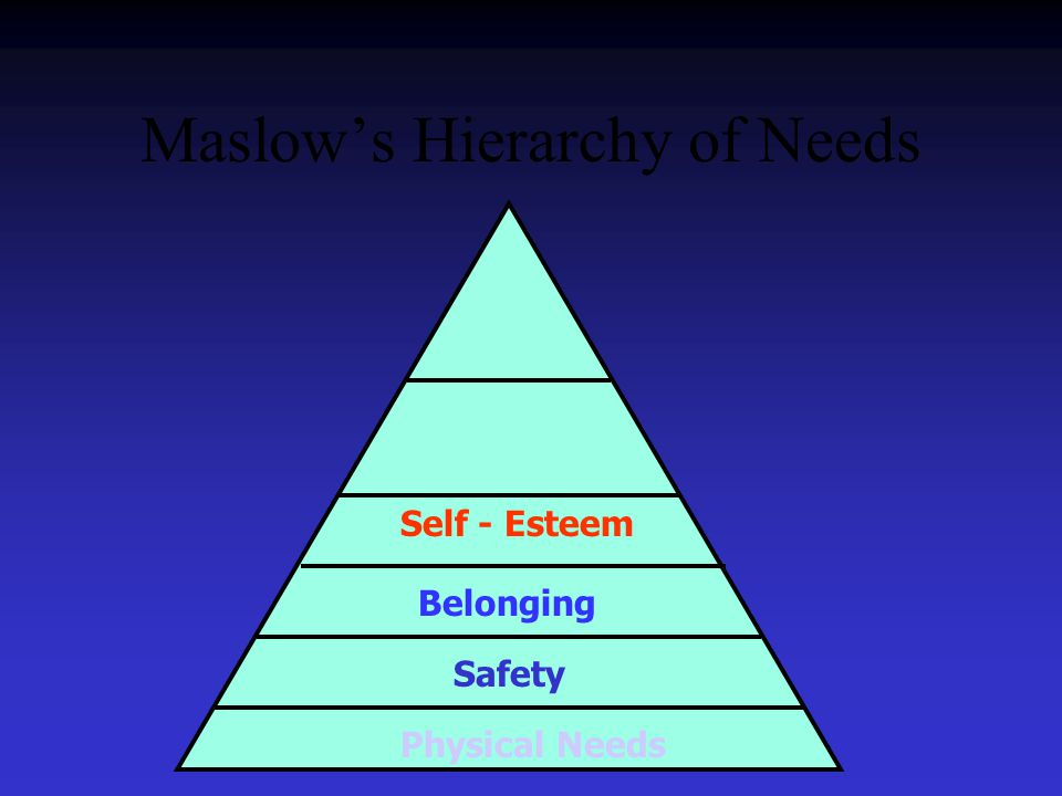 Maslow's Hierarchy of Needs Safety Belonging Self - Esteem Physical Needs