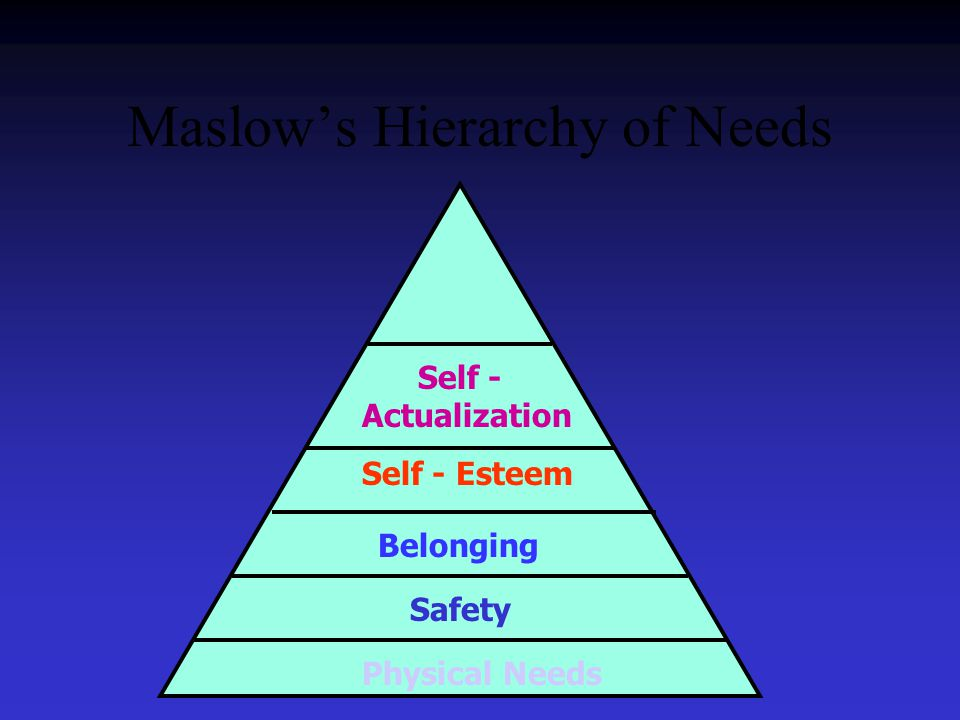 Maslow's Hierarchy of Needs Safety Belonging Self - Esteem Self - Actualization Physical Needs