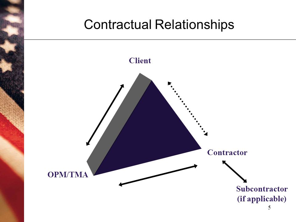 5 Contractual Relationships OPM/TMA Client Contractor Subcontractor (if applicable)