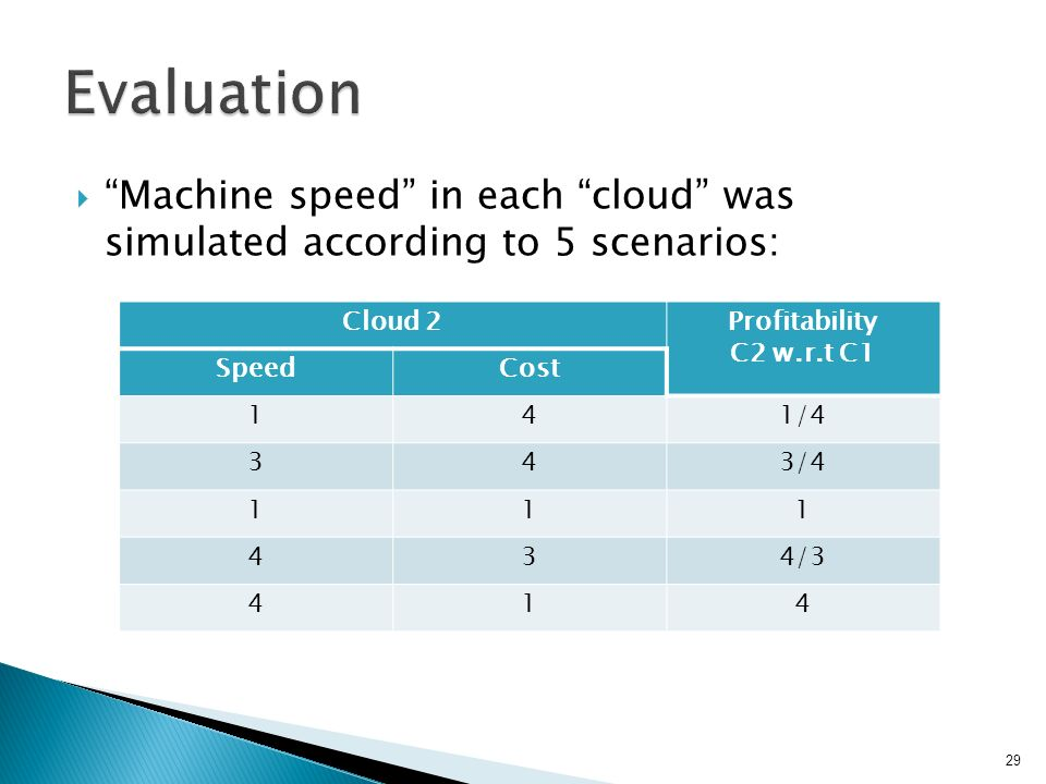  Machine speed in each cloud was simulated according to 5 scenarios: 29 Profitability C2 w.r.t C1 Cloud 2 CostSpeed 1/441 3/ /